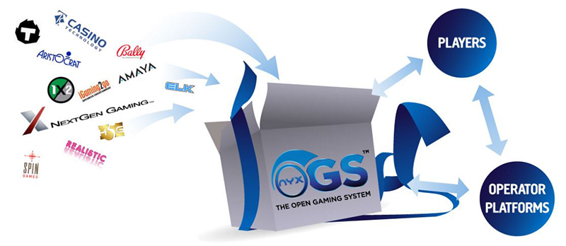 NexGen Gaming all software and operators